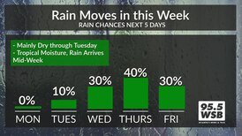 Rain returns to Metro Atlanta this week