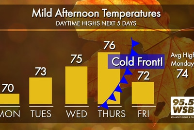 Mild and Dry Early this Week, Tracking Next Chance of Rain