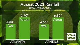 Above Average Rainfall for August 2021