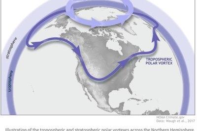 Rare autumn stratospheric warming event forecast to disrupt polar vortex